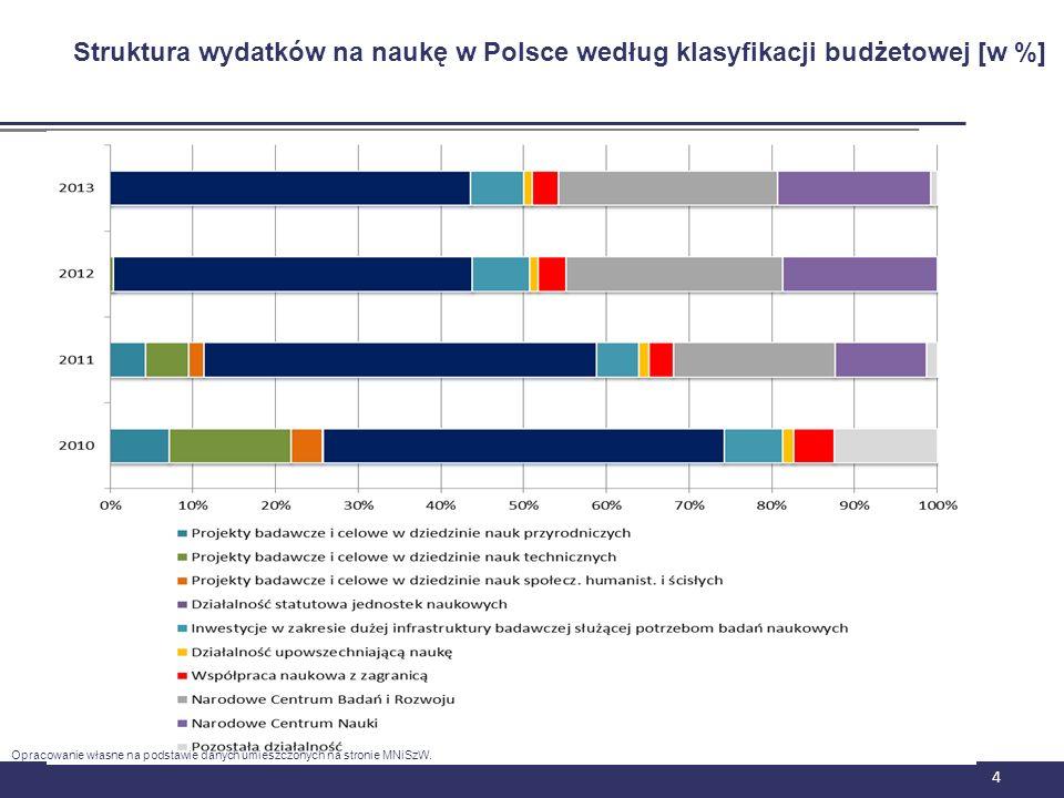 Struktura wydatków na naukę w Polsce według klasyfikacji budżetowej [w %]